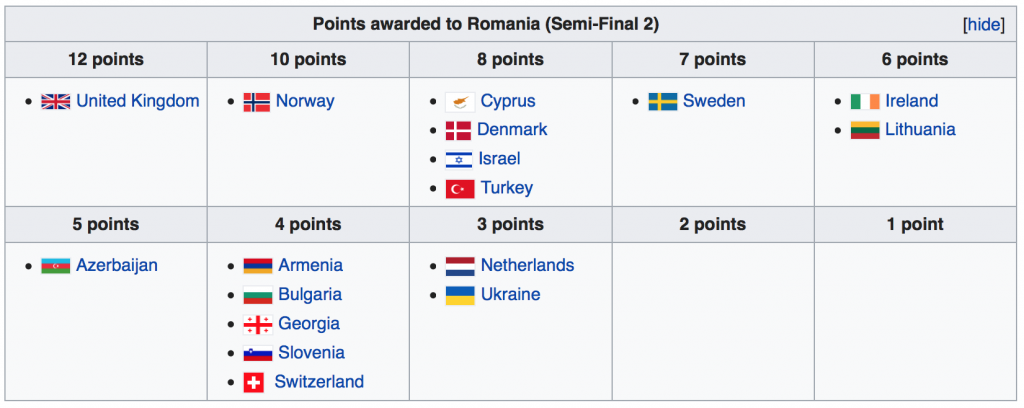 Points awarded to Romania on 2nd semi-final